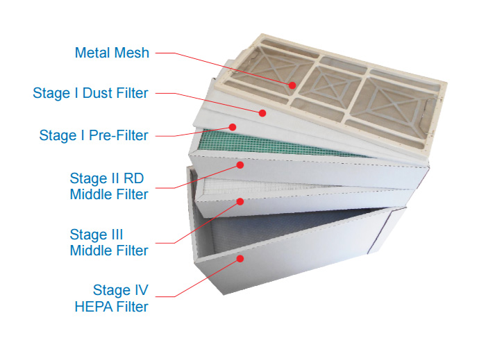 Five-Stage-Filter-for-Fume-Extraction-System