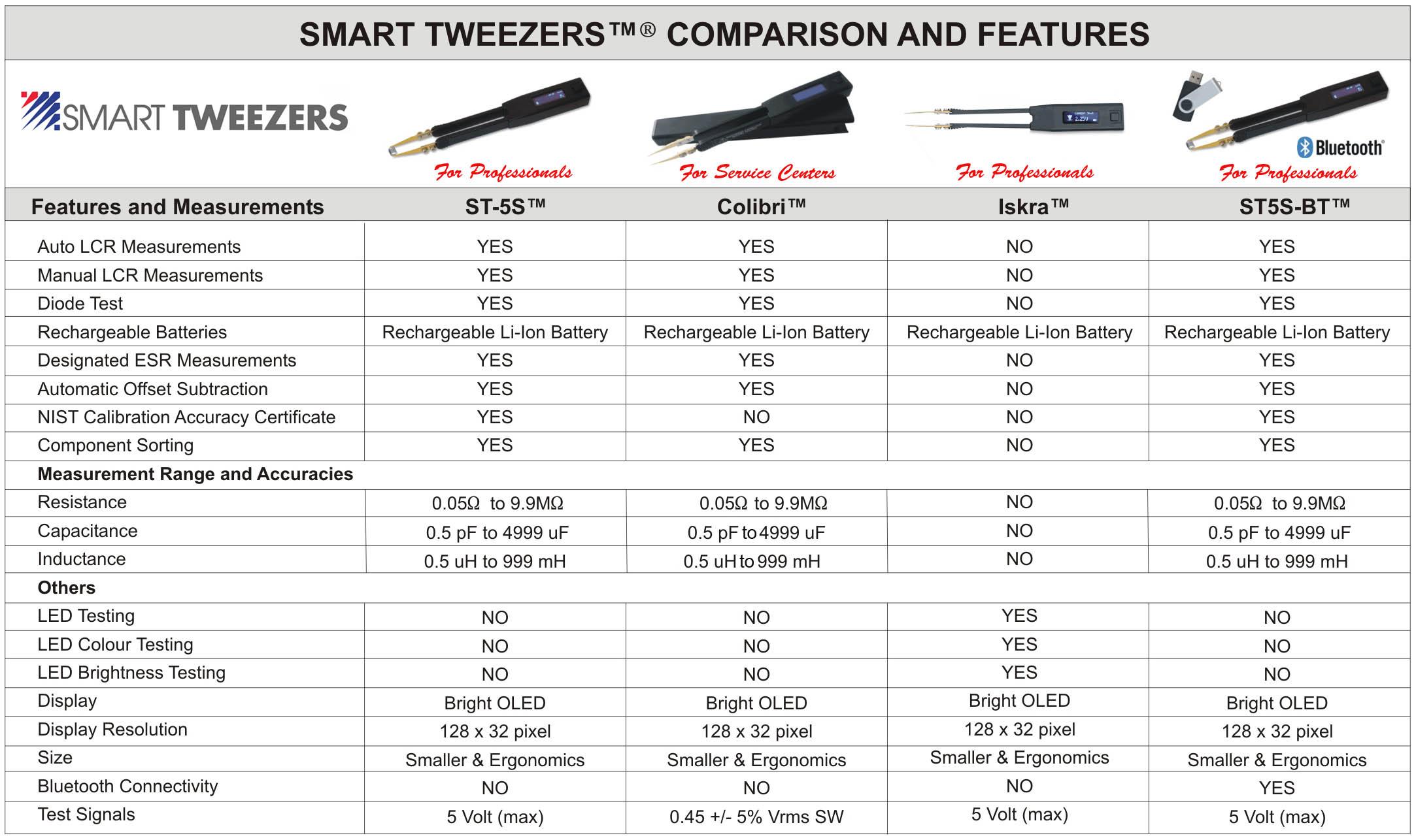 Comparison of all models of Smart Tweezers