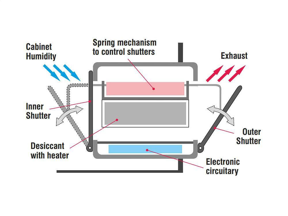 Desiccator Principle Dry Cabinet IDSC 320